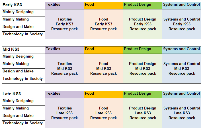 D t key resources ks3 year resource packs d t association - Design and technology lesson plans ...