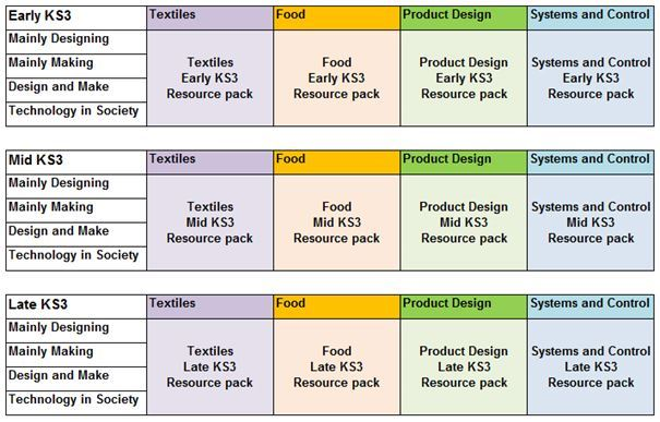 Design and Technology Key Resources KS3 Year Resource Packs