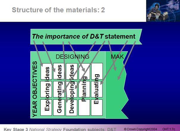 KS3 D&T National Strategy Module 1: The Framework – the vision