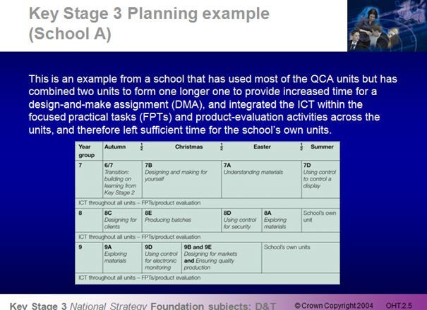 KS3 D&T National Strategy Module 2: Planning as a team