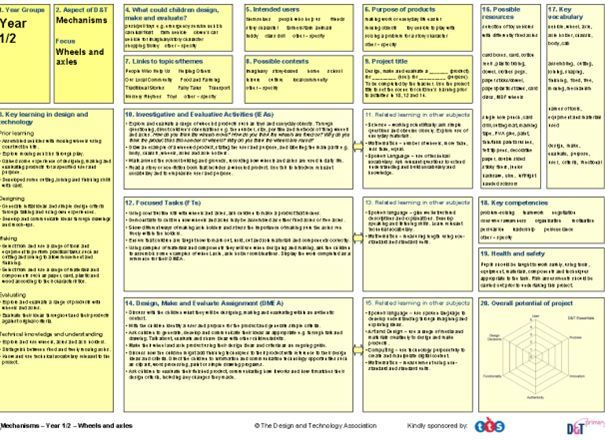 Projects on a Page: Key Stage 1 pack of five project planners