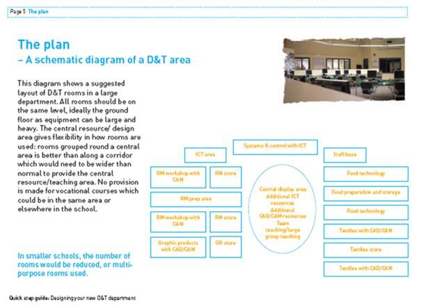 Quick Step: Designing your new D&T Dept