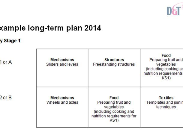 Example Long-Term Plan for Primary D&T